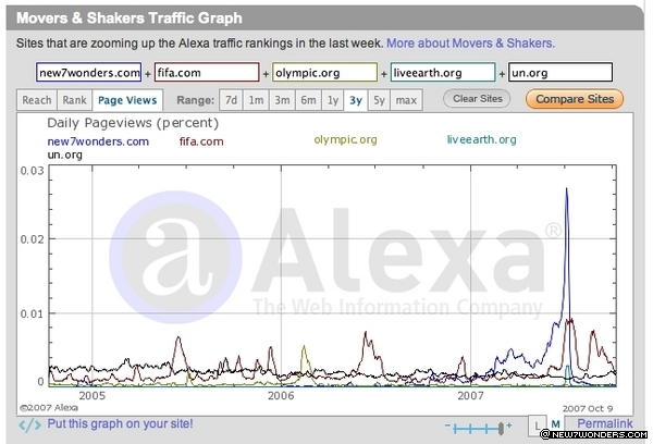 Zooming up the Alexa traffic rankings